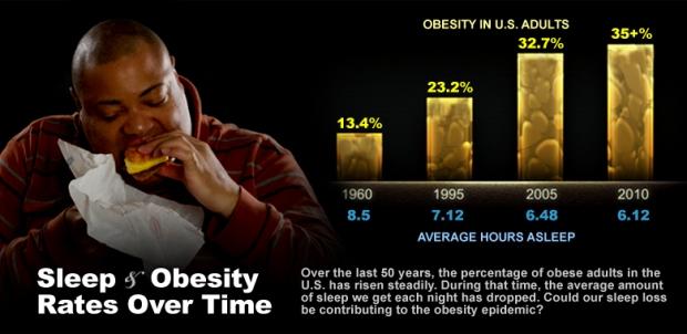 Sleep & Obesity